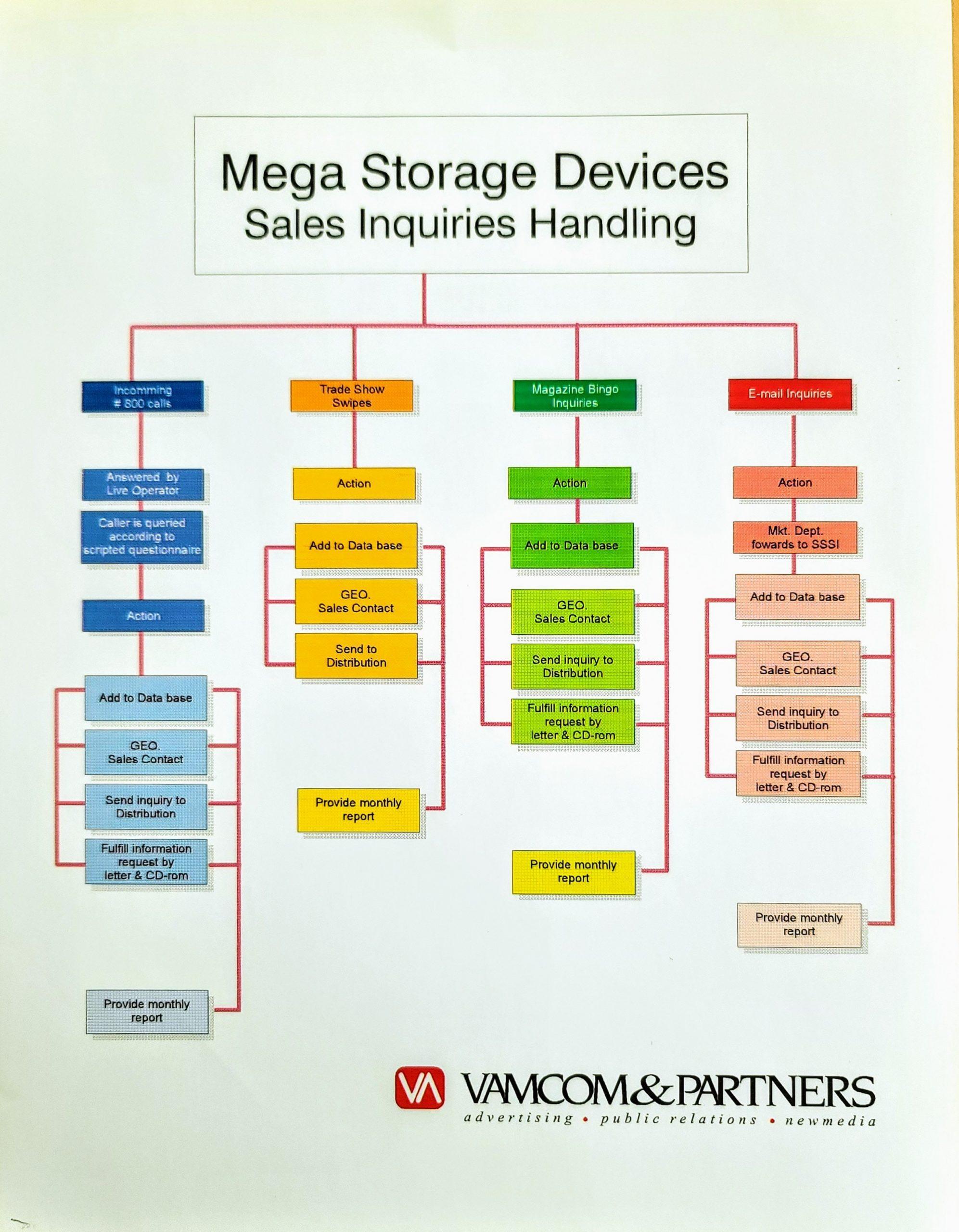 panasonic_mega storage_sales inquiries handling_4